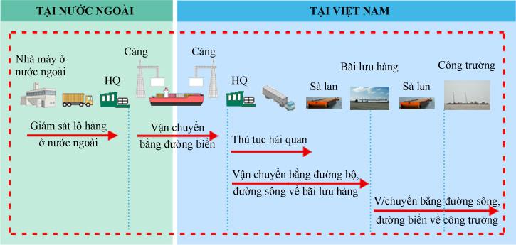 van-chuyen-da-phuong-thuc