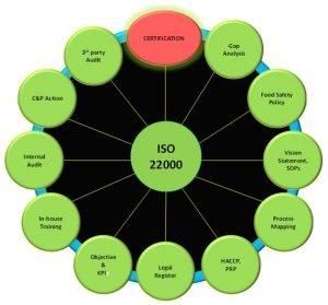 Vai trò của ISO 22000 trong việc đảm bảo an toàn vệ sinh thực phẩm