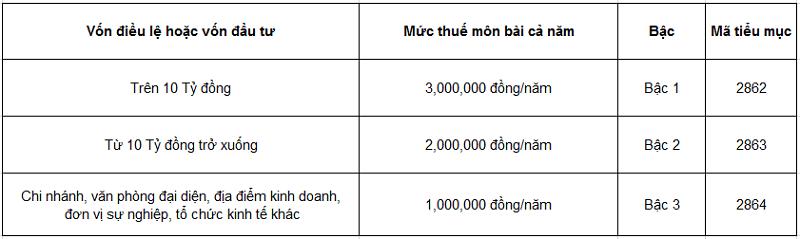 Muc-thue-mon-bai-doi-voi-to-chuc-doanh-nghiep